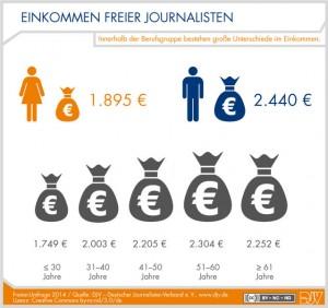 DJV-Freien-Umfrage-2014